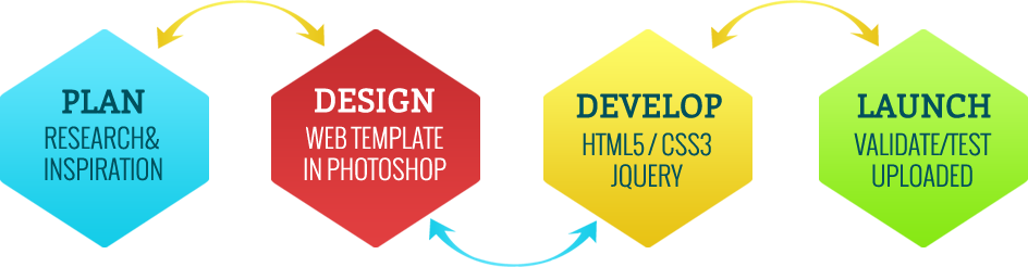 The web design and development process